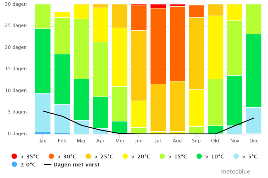 Torrox | Klimaat | Maximum Temperatuur