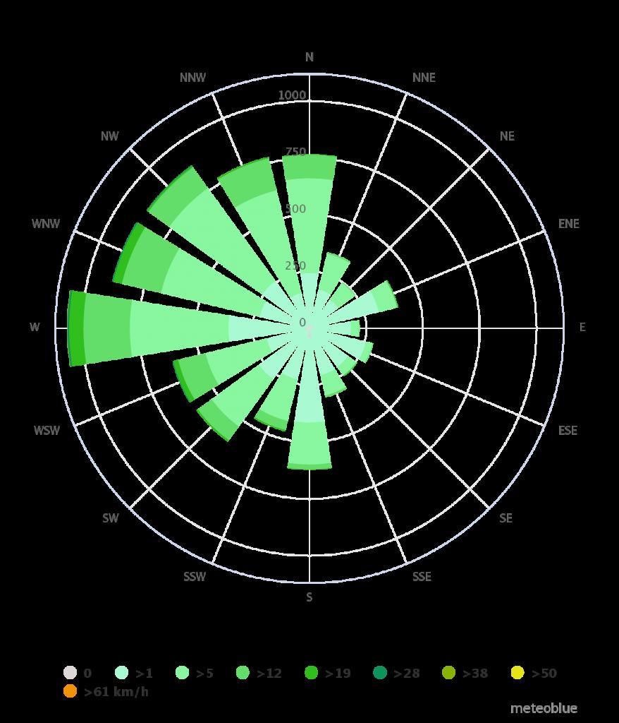 Torrox | Klimaat | Windroos